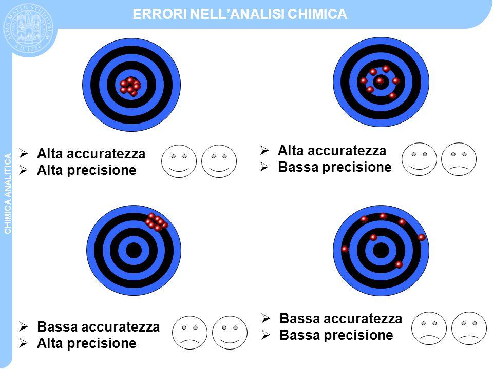 CHIMICA ANALITICA ERRORI NELL'ANALISI CHIMICA  Alta accuratezza  Alta precisione  Bassa accuratezza  Alta precisione  Alta accuratezza  Bassa pr