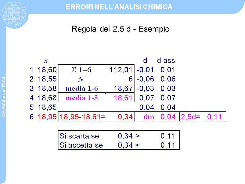 CHIMICA ANALITICA ERRORI NELL'ANALISI CHIMICA Deviazione media La deviazione media di un campione è definita come: Deviazione standard La deviazione standard del campione viene indicata con il simbolo s ed è definita dalla: La quantità N – 1 rappresenta il numero di gradi di libertà del sistema, e viene talvolta indicata come.