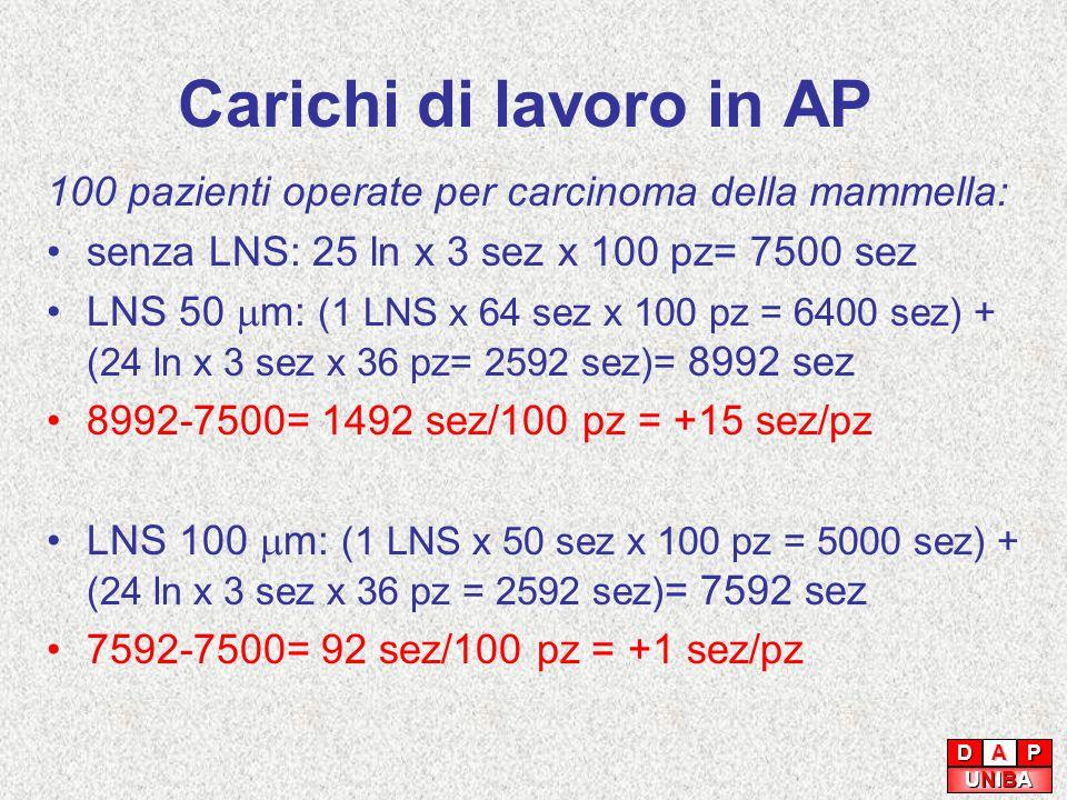 Carichi di lavoro in AP 100 pazienti operate per carcinoma della mammella: senza LNS: 25 ln x 3 sez x 100 pz= 7500 sez LNS 50  m: (1 LNS x 64 sez x 100 pz = 6400 sez) + (24 ln x 3 sez x 36 pz= 2592 sez)= 8992 sez 8992-7500= 1492 sez/100 pz = +15 sez/pz LNS 100  m: (1 LNS x 50 sez x 100 pz = 5000 sez) + (24 ln x 3 sez x 36 pz = 2592 sez) = 7592 sez 7592-7500= 92 sez/100 pz = +1 sez/pz DAP UNIBAUNIBAUNIBAUNIBA