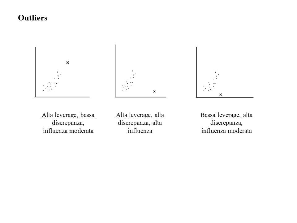 Alta leverage, alta discrepanza, alta influenza Alta leverage, bassa discrepanza, influenza moderata Bassa leverage, alta discrepanza, influenza moderata Outliers