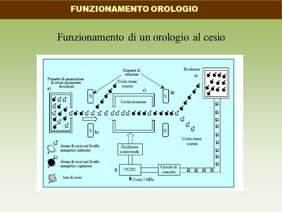 Funzionamento di un orologio al cesio 10 FUNZIONAMENTO OROLOGIO
