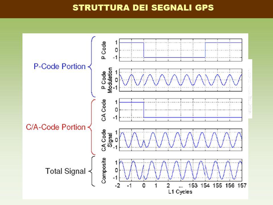 STRUTTURA DEI SEGNALI GPS