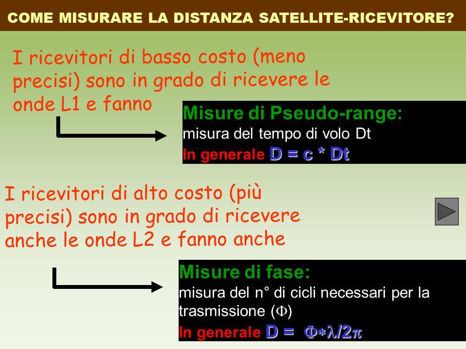 Misure di Pseudo-range: misura del tempo di volo Dt D = c * Dt In generale D = c * Dt Misure di fase: misura del n° di cicli necessari per la trasmissione (  ) D =  /2  In generale D =  /2  COME MISURARE LA DISTANZA SATELLITE-RICEVITORE.