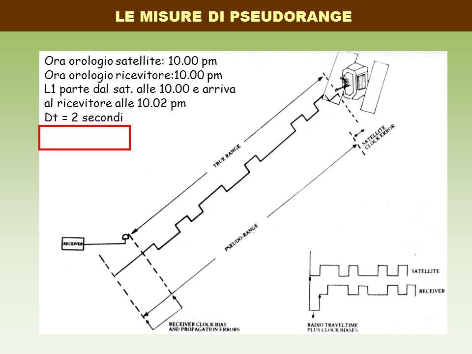 LE MISURE DI PSEUDORANGE Ora orologio satellite: 10.00 pm Ora orologio ricevitore:10.00 pm L1 parte dal sat. alle 10.00 e arriva al ricevitore alle 10