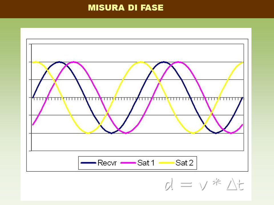 d = v * ∆ t MISURA DI FASE