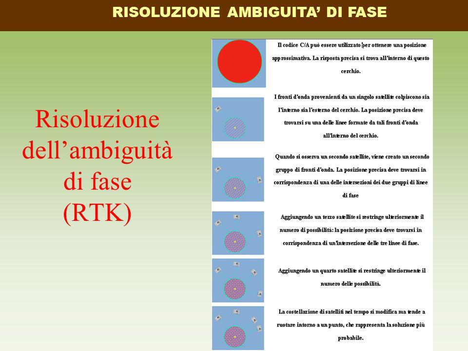 Risoluzione dell'ambiguità di fase (RTK) RISOLUZIONE AMBIGUITA' DI FASE