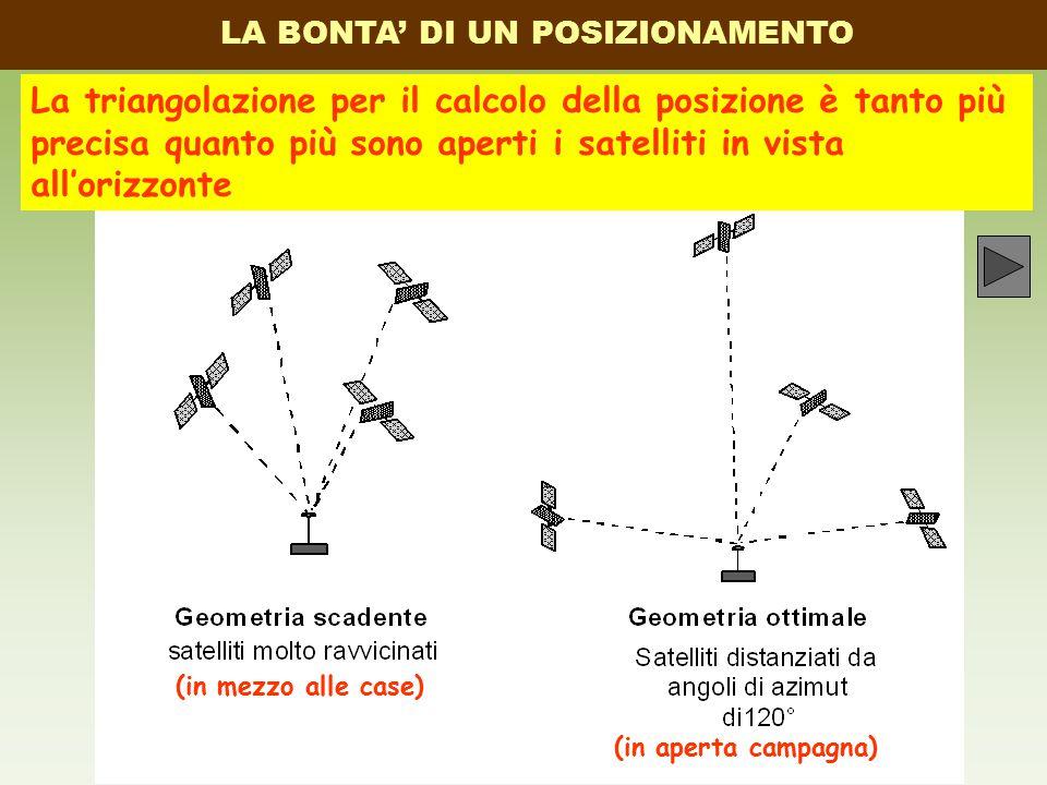 LA BONTA' DI UN POSIZIONAMENTO La triangolazione per il calcolo della posizione è tanto più precisa quanto più sono aperti i satelliti in vista all'orizzonte (in mezzo alle case) (in aperta campagna)
