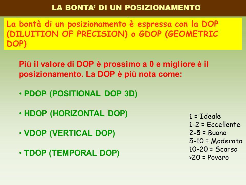 LA BONTA' DI UN POSIZIONAMENTO La bontà di un posizionamento è espressa con la DOP (DILUITION OF PRECISION) o GDOP (GEOMETRIC DOP) Più il valore di DOP è prossimo a 0 e migliore è il posizionamento.