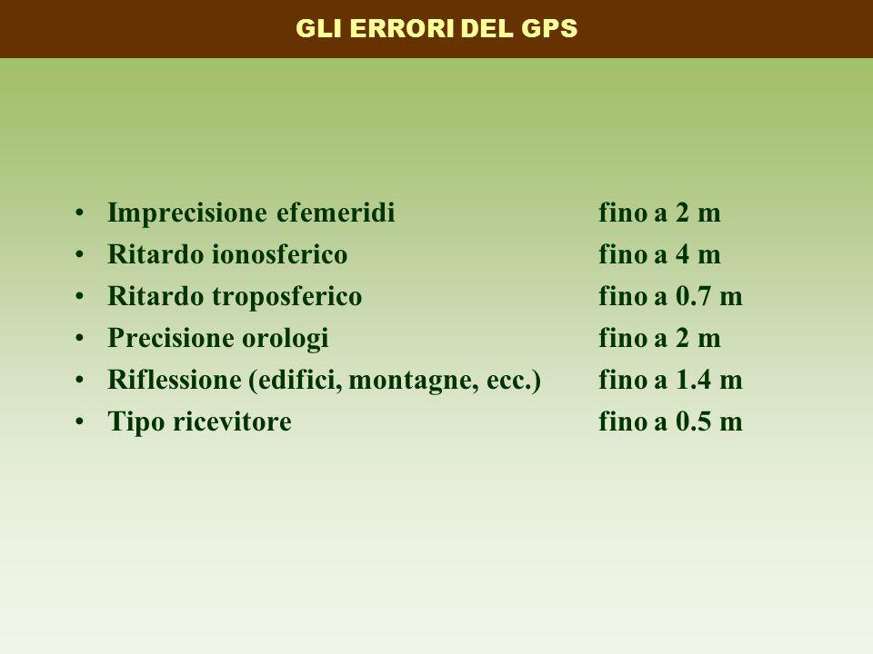 Imprecisione efemeridifino a 2 m Ritardo ionosfericofino a 4 m Ritardo troposfericofino a 0.7 m Precisione orologifino a 2 m Riflessione (edifici, montagne, ecc.)fino a 1.4 m Tipo ricevitorefino a 0.5 m GLI ERRORI DEL GPS