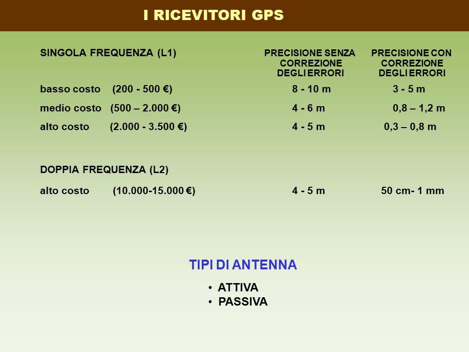SINGOLA FREQUENZA (L1) PRECISIONE SENZA PRECISIONE CON CORREZIONE CORREZIONE DEGLI ERRORI DEGLI ERRORI basso costo (200 - 500 €) 8 - 10 m 3 - 5 m medi