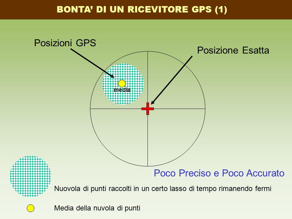Posizione Esatta Poco Preciso e Poco Accurato Posizioni GPS media BONTA' DI UN RICEVITORE GPS (1) Nuovola di punti raccolti in un certo lasso di tempo rimanendo fermi Media della nuvola di punti