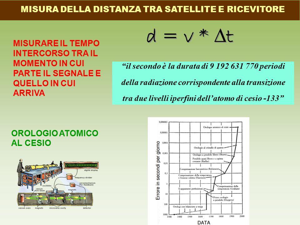MISURA DELLA DISTANZA TRA SATELLITE E RICEVITORE d = v * ∆ t MISURARE IL TEMPO INTERCORSO TRA IL MOMENTO IN CUI PARTE IL SEGNALE E QUELLO IN CUI ARRIVA OROLOGIO ATOMICO AL CESIO il secondo è la durata di 9 192 631 770 periodi della radiazione corrispondente alla transizione tra due livelli iperfini dell'atomo di cesio -133