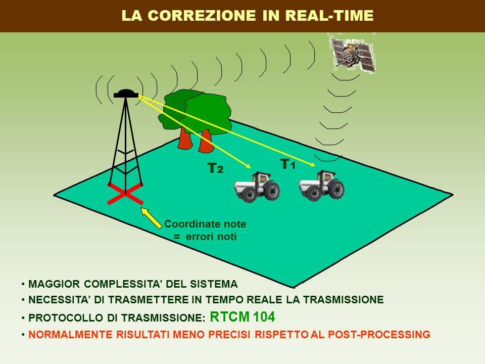 MAGGIOR COMPLESSITA' DEL SISTEMA NECESSITA' DI TRASMETTERE IN TEMPO REALE LA TRASMISSIONE PROTOCOLLO DI TRASMISSIONE: RTCM 104 NORMALMENTE RISULTATI MENO PRECISI RISPETTO AL POST-PROCESSING Coordinate note = errori noti LA CORREZIONE IN REAL-TIME T1T1 T2T2