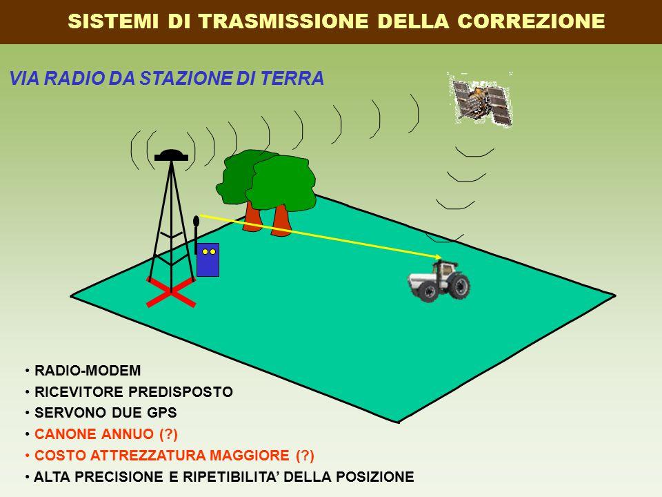 VIA RADIO DA STAZIONE DI TERRA SISTEMI DI TRASMISSIONE DELLA CORREZIONE RADIO-MODEM RICEVITORE PREDISPOSTO SERVONO DUE GPS CANONE ANNUO ( ) COSTO ATTREZZATURA MAGGIORE ( ) ALTA PRECISIONE E RIPETIBILITA' DELLA POSIZIONE