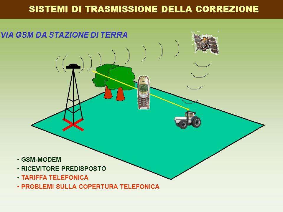VIA GSM DA STAZIONE DI TERRA GSM-MODEM RICEVITORE PREDISPOSTO TARIFFA TELEFONICA PROBLEMI SULLA COPERTURA TELEFONICA SISTEMI DI TRASMISSIONE DELLA CORREZIONE