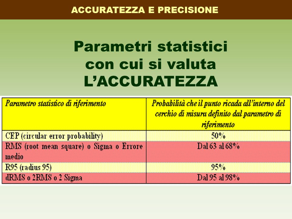 Parametri statistici con cui si valuta L'ACCURATEZZA ACCURATEZZA E PRECISIONE