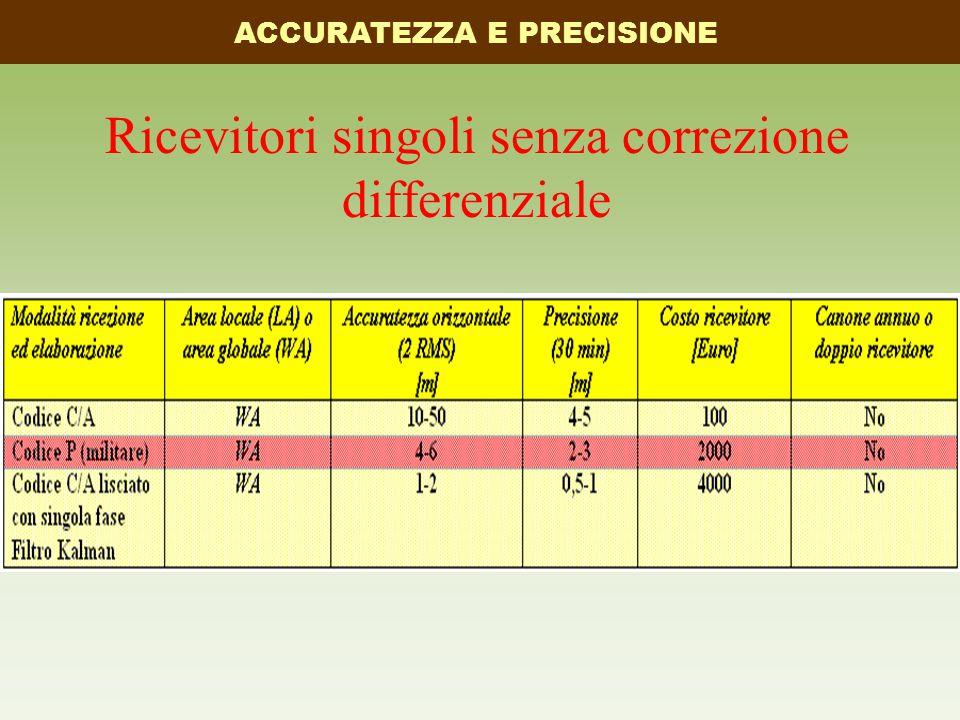 Ricevitori singoli senza correzione differenziale ACCURATEZZA E PRECISIONE