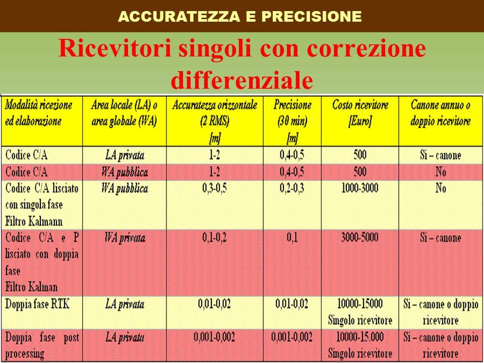 Ricevitori singoli con correzione differenziale ACCURATEZZA E PRECISIONE