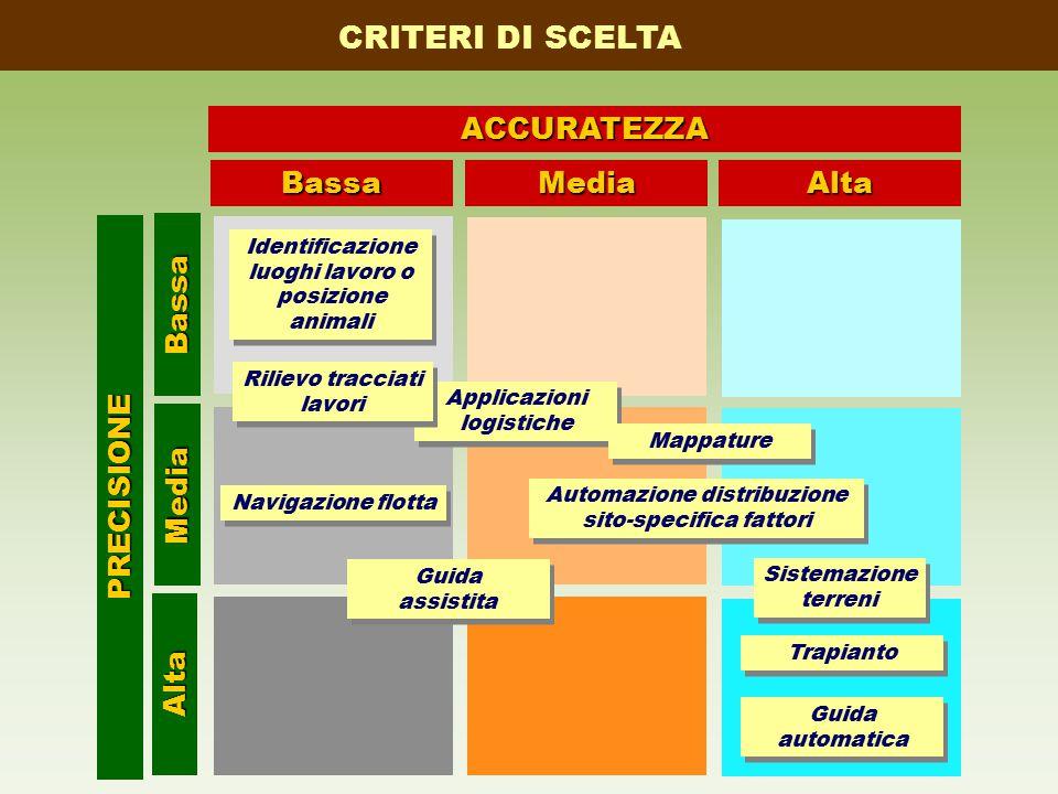 BassaMediaAlta Alta Media BassaACCURATEZZAPRECISIONE Navigazione flotta Applicazioni logistiche Sistemazione terreni Sistemazione terreni Guida assist