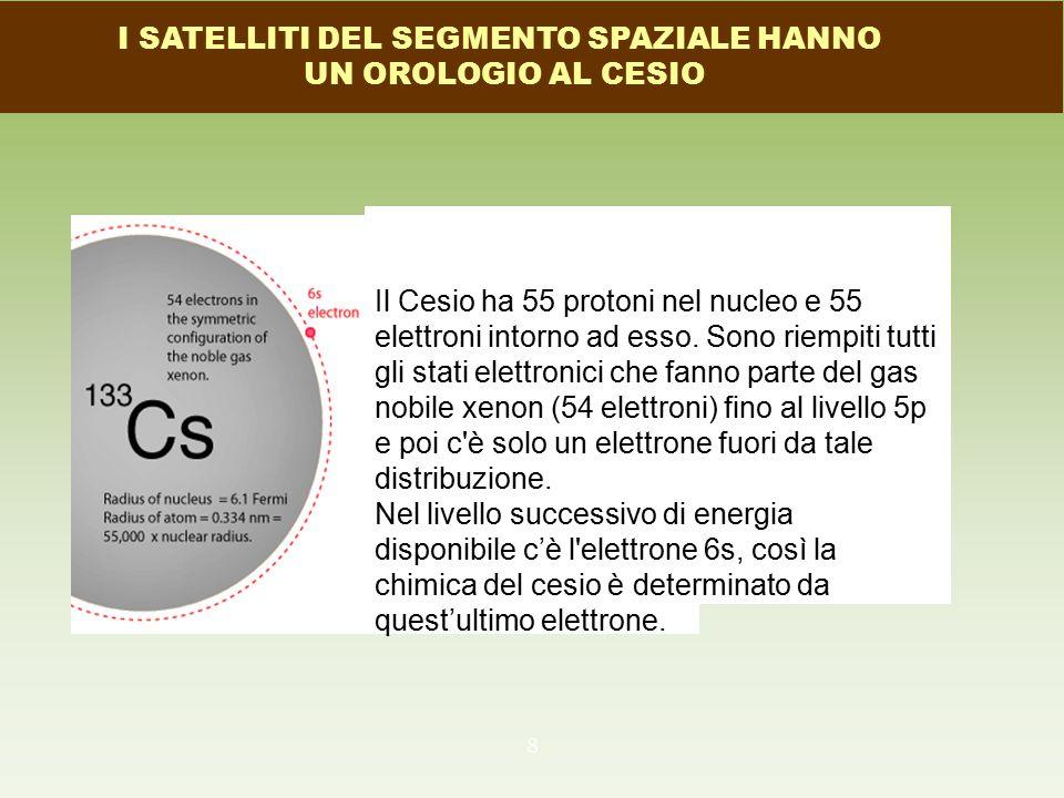 8 Il Cesio ha 55 protoni nel nucleo e 55 elettroni intorno ad esso. Sono riempiti tutti gli stati elettronici che fanno parte del gas nobile xenon (54