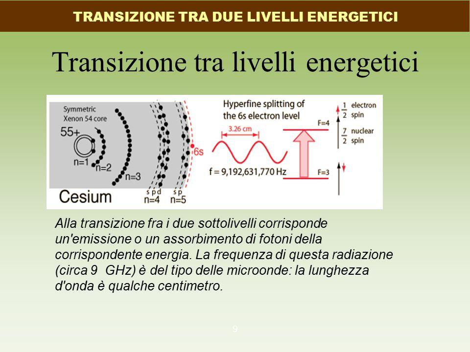 Transizione tra livelli energetici 9 Alla transizione fra i due sottolivelli corrisponde un'emissione o un assorbimento di fotoni della corrispondente