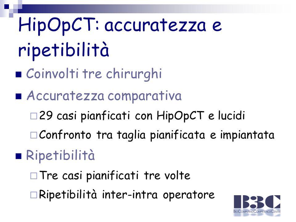 HipOpCT: accuratezza e ripetibilità Coinvolti tre chirurghi Accuratezza comparativa  29 casi pianficati con HipOpCT e lucidi  Confronto tra taglia pianificata e impiantata Ripetibilità  Tre casi pianificati tre volte  Ripetibilità inter-intra operatore