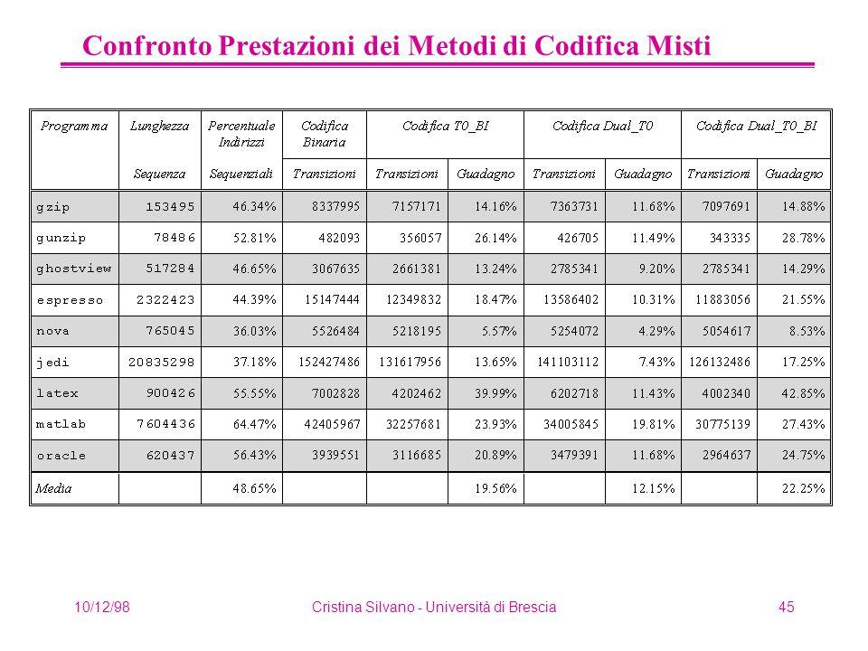 10/12/98Cristina Silvano - Università di Brescia45 Confronto Prestazioni dei Metodi di Codifica Misti