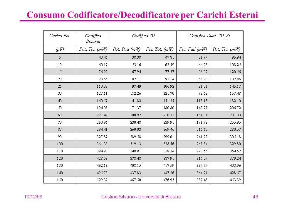 10/12/98Cristina Silvano - Università di Brescia46 Consumo Codificatore/Decodificatore per Carichi Esterni