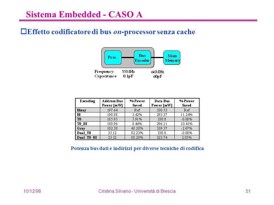 10/12/98Cristina Silvano - Università di Brescia51 Sistema Embedded - CASO A oEffetto codificatore di bus on-processor senza cache Potenza bus dati e indirizzi per diverse tecniche di codifica