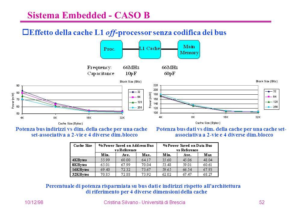 10/12/98Cristina Silvano - Università di Brescia52 Sistema Embedded - CASO B oEffetto della cache L1 off-processor senza codifica dei bus Percentuale di potenza risparmiata su bus dati e indirizzi rispetto all'architettura di riferimento per 4 diverse dimensioni della cache Potenza bus indirizzi vs dim.