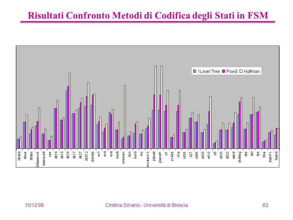 10/12/98Cristina Silvano - Università di Brescia63 Risultati Confronto Metodi di Codifica degli Stati in FSM