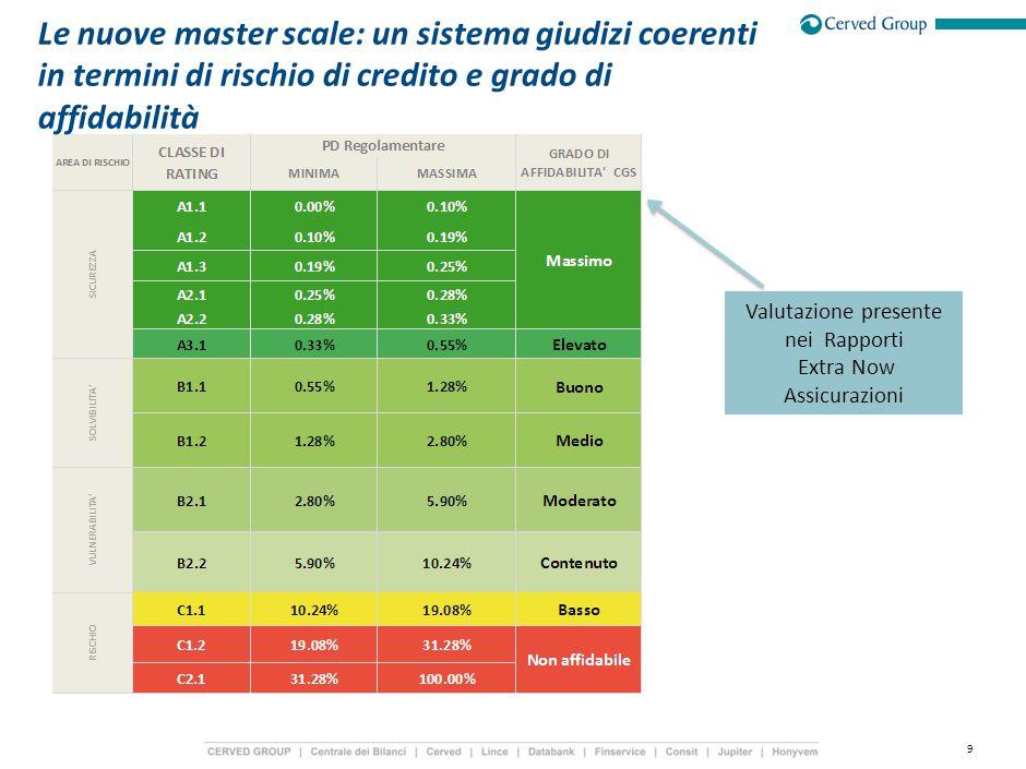 9 Le nuove master scale: un sistema giudizi coerenti in termini di rischio di credito e grado di affidabilità Valutazione presente nei Rapporti Extra