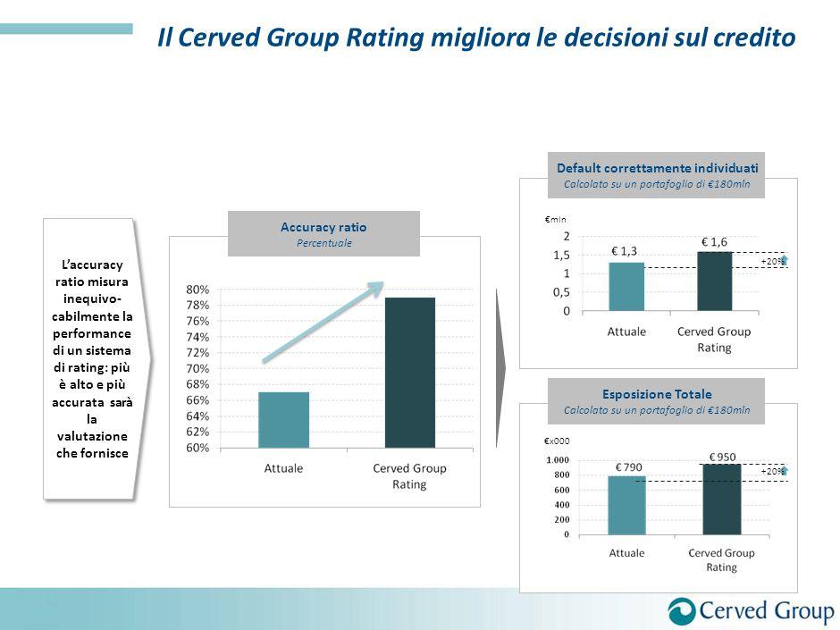 L'accuracy ratio misura inequivo- cabilmente la performance di un sistema di rating: più è alto e più accurata sarà la valutazione che fornisce +20% A
