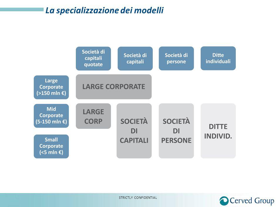 La specializzazione dei modelli STRICTLY CONFIDENTIAL