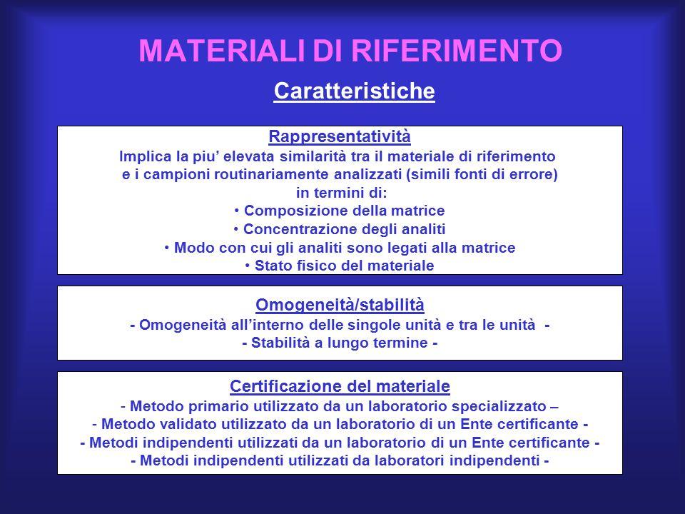 MATERIALI DI RIFERIMENTO Caratteristiche Rappresentatività Implica la piu' elevata similarità tra il materiale di riferimento e i campioni routinariam