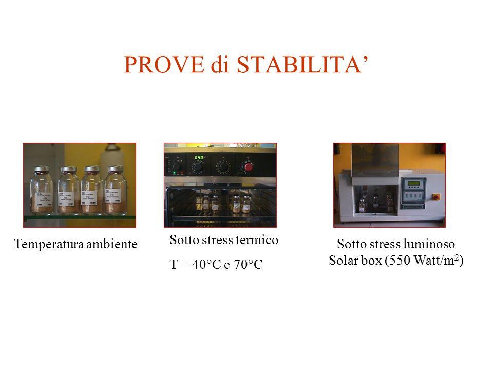 PROVE di STABILITA' Temperatura ambiente Sotto stress luminoso Solar box (550 Watt/m 2 ) Sotto stress termico T = 40°C e 70°C