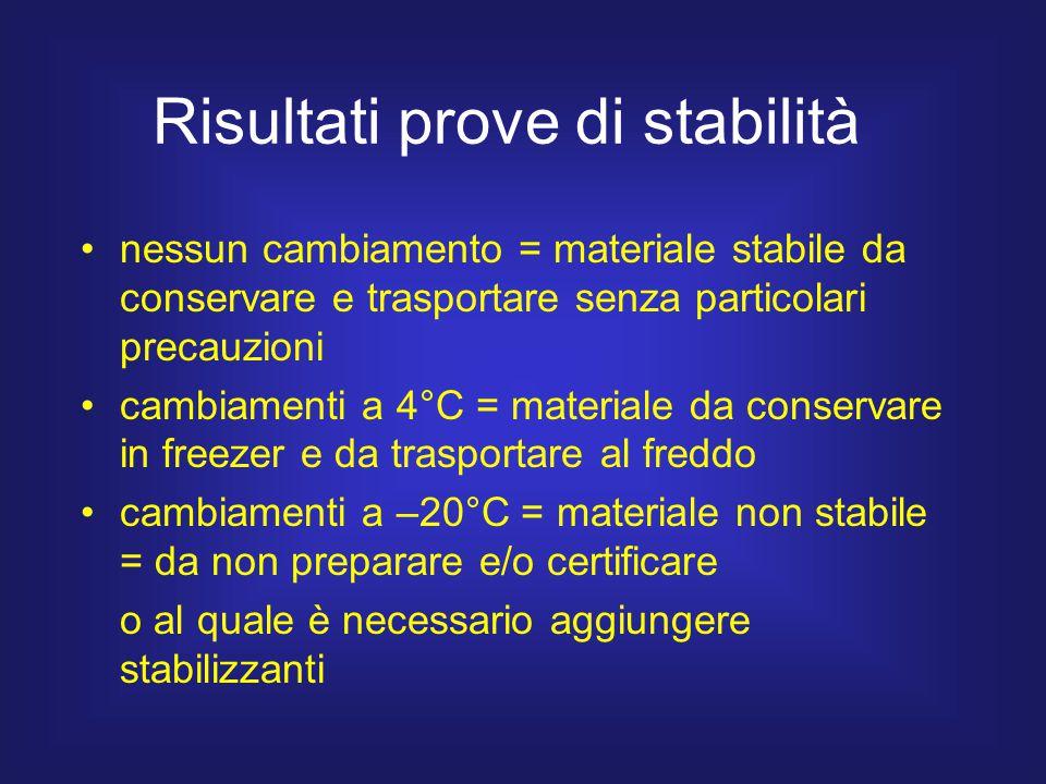 Risultati prove di stabilità nessun cambiamento = materiale stabile da conservare e trasportare senza particolari precauzioni cambiamenti a 4°C = mate