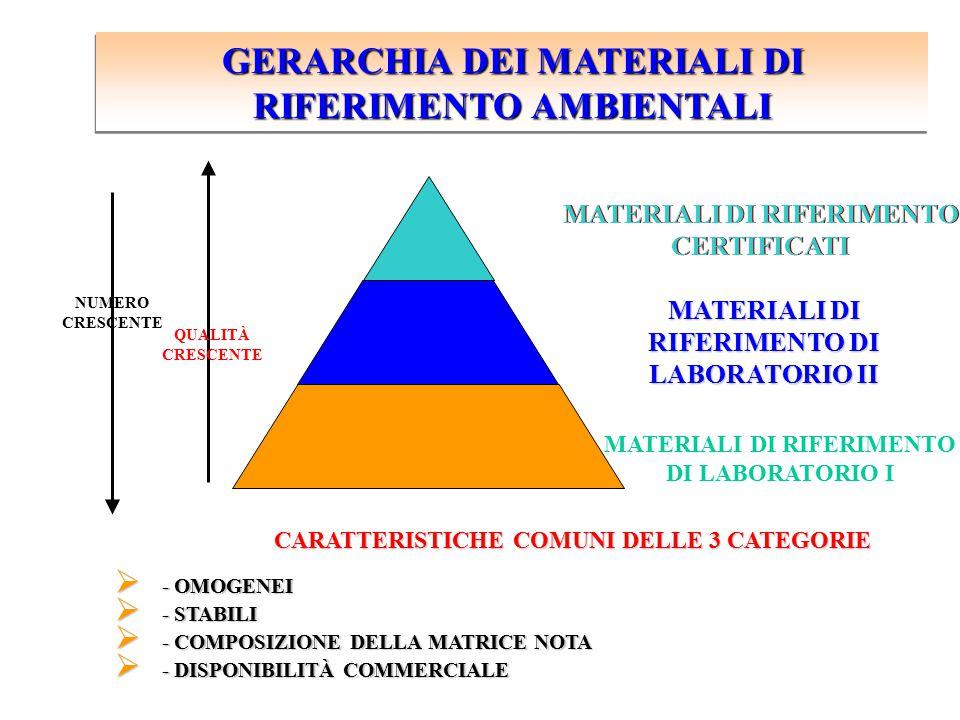GERARCHIA DEI MATERIALI DI RIFERIMENTO AMBIENTALI MATERIALI DI RIFERIMENTO CERTIFICATI MATERIALI DI RIFERIMENTO DI LABORATORIO II MATERIALI DI RIFERIM