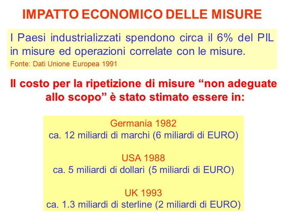 I Paesi industrializzati spendono circa il 6% del PIL in misure ed operazioni correlate con le misure. Fonte: Dati Unione Europea 1991 IMPATTO ECONOMI