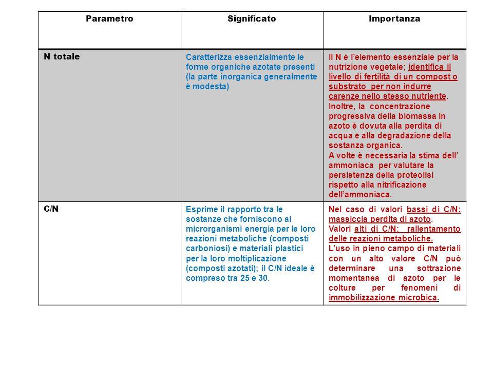 ParametroSignificatoImportanza N totale Caratterizza essenzialmente le forme organiche azotate presenti (la parte inorganica generalmente è modesta) I