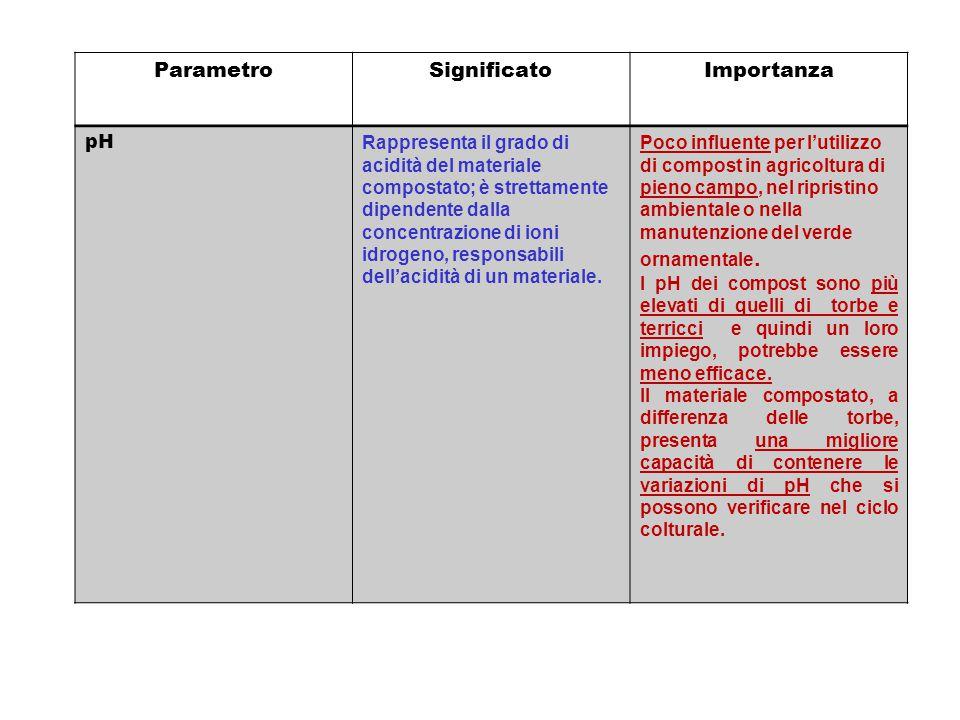 ParametroSignificatoImportanza pH Rappresenta il grado di acidità del materiale compostato; è strettamente dipendente dalla concentrazione di ioni idr