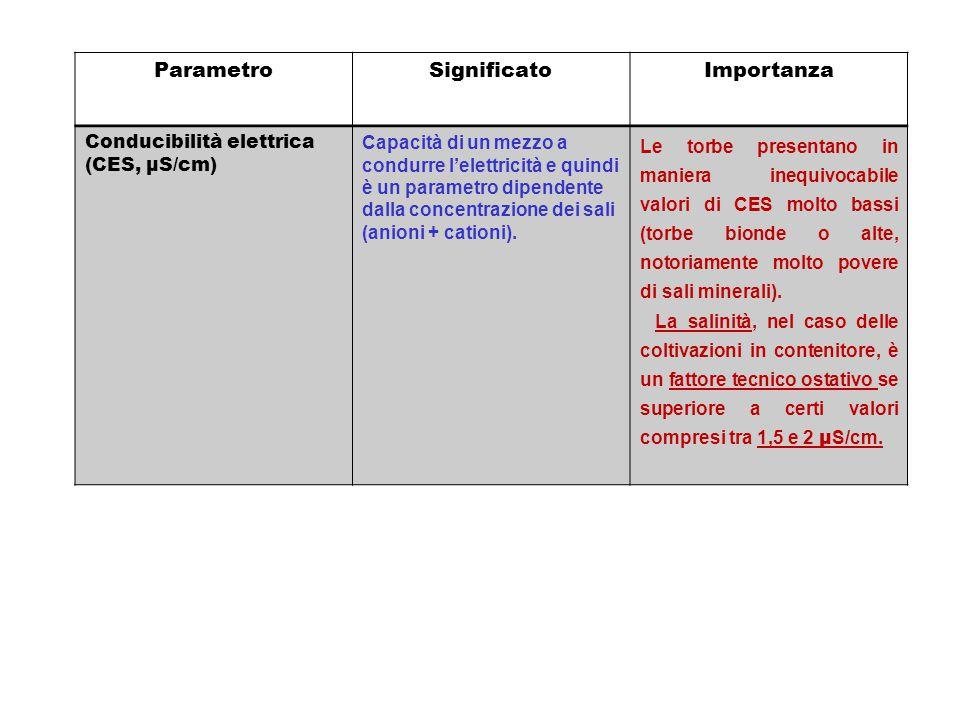 ParametroSignificatoImportanza Conducibilità elettrica (CES, µS/cm) Capacità di un mezzo a condurre l'elettricità e quindi è un parametro dipendente d