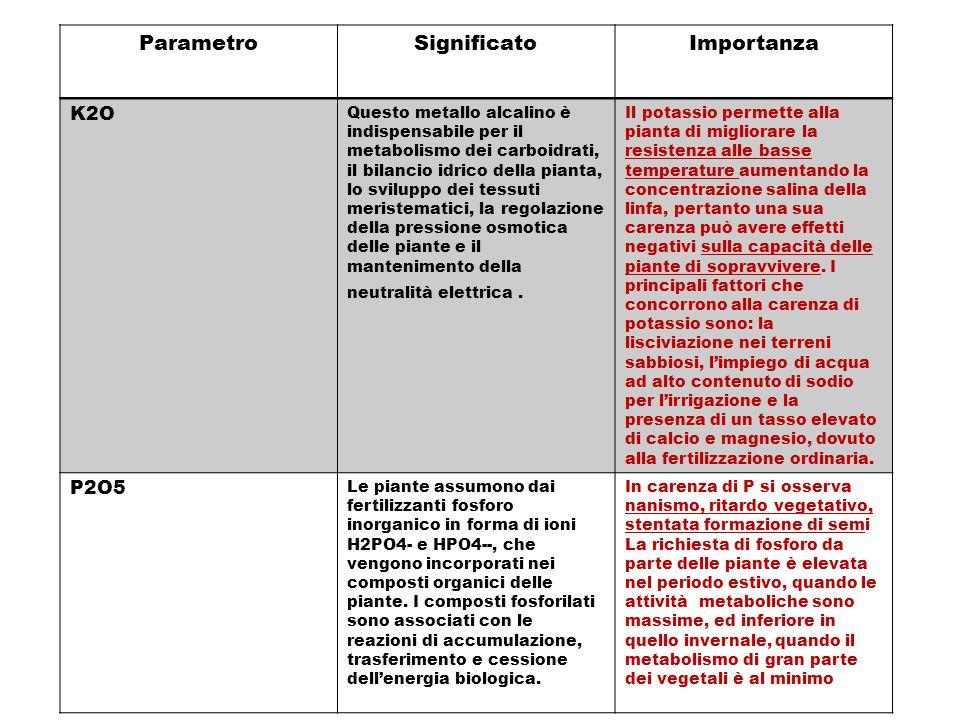 ParametroSignificatoImportanza K2O Questo metallo alcalino è indispensabile per il metabolismo dei carboidrati, il bilancio idrico della pianta, lo sv