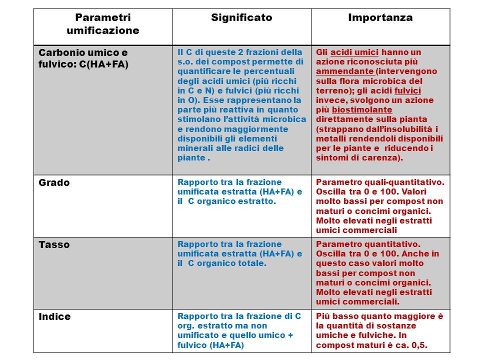 Parametri umificazione SignificatoImportanza Carbonio umico e fulvico: C(HA+FA) Il C di queste 2 frazioni della s.o. dei compost permette di quantific