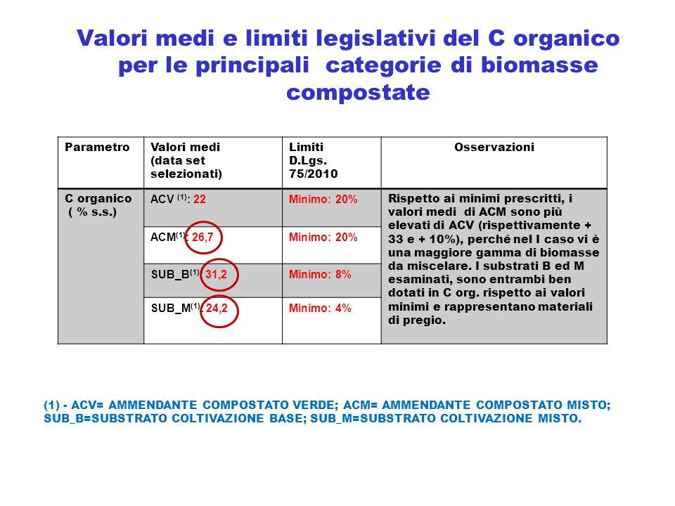 ParametroValori medi (data set selezionati) Limiti D.Lgs. 75/2010 Osservazioni C organico ( % s.s.) ACV (1) : 22Minimo: 20% Rispetto ai minimi prescri