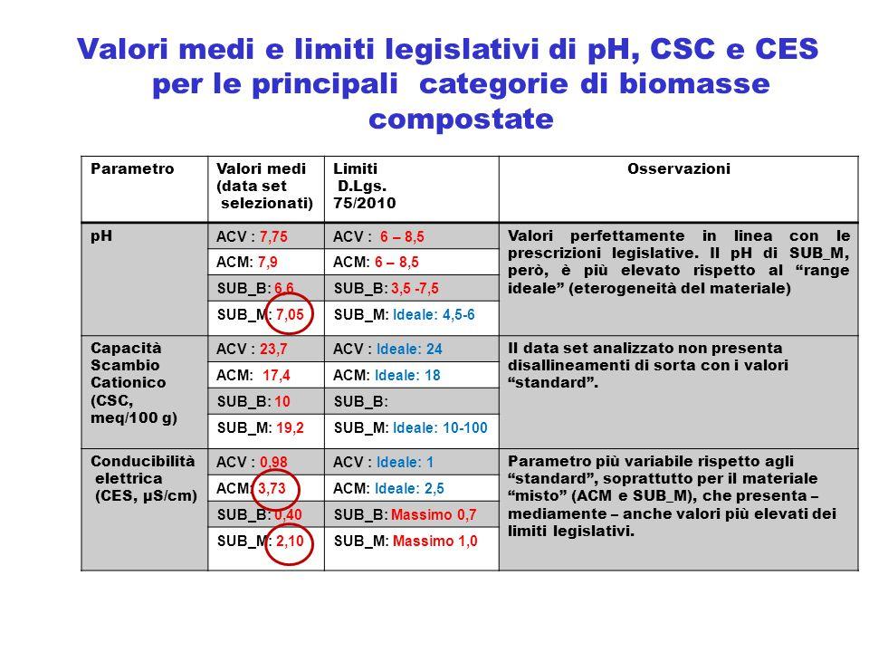 ParametroValori medi (data set selezionati) Limiti D.Lgs. 75/2010 Osservazioni pH ACV : 7,75ACV : 6 – 8,5 Valori perfettamente in linea con le prescri