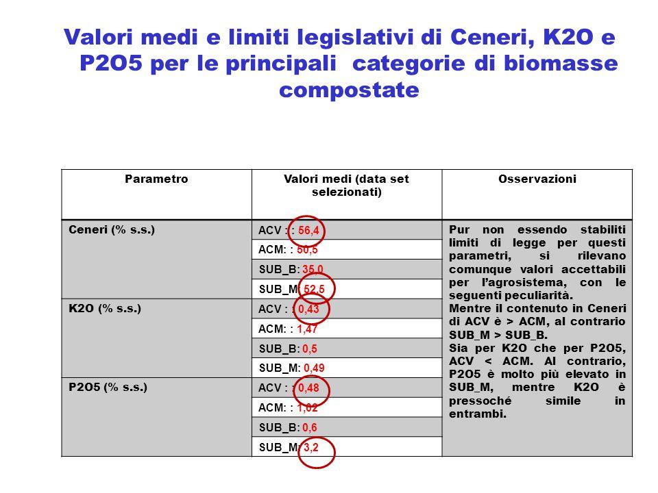 ParametroValori medi (data set selezionati) Osservazioni Ceneri (% s.s.) ACV : : 56,4 Pur non essendo stabiliti limiti di legge per questi parametri,