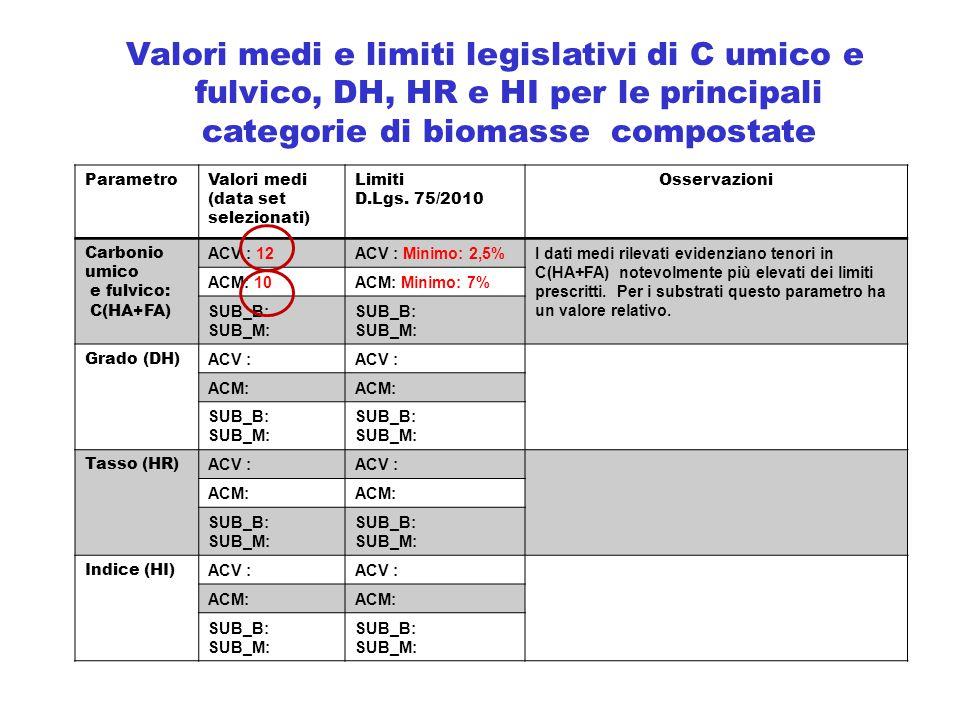 ParametroValori medi (data set selezionati) Limiti D.Lgs. 75/2010 Osservazioni Carbonio umico e fulvico: C(HA+FA) ACV : 12ACV : Minimo: 2,5%I dati med