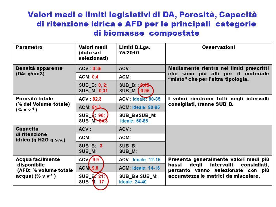 ParametroValori medi (data set selezionati) Limiti D.Lgs. 75/2010 Osservazioni Densità apparente (DA: g/cm3) ACV : 0,35ACV : Mediamente rientra nei li
