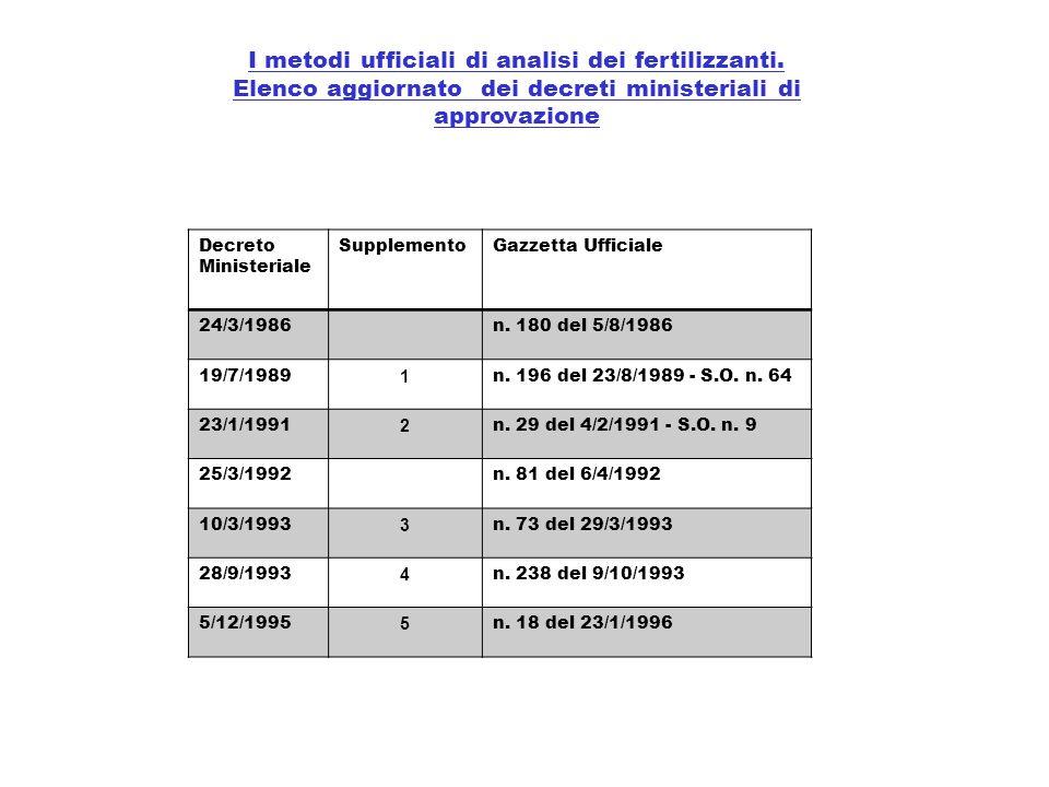 I metodi ufficiali di analisi dei fertilizzanti. Elenco aggiornato dei decreti ministeriali di approvazione Decreto Ministeriale SupplementoGazzetta U